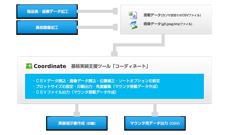 部品検索をPC モニター上で実装位置を瞬時に正確に検索が可能。